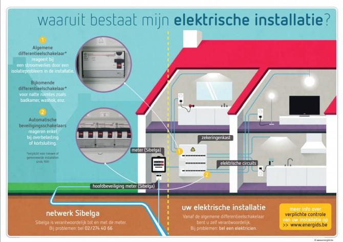 Waaruit bestaat mijn elektrische installlatie