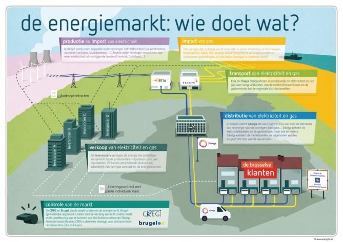 Infographic - Organisatie Energiemarkt