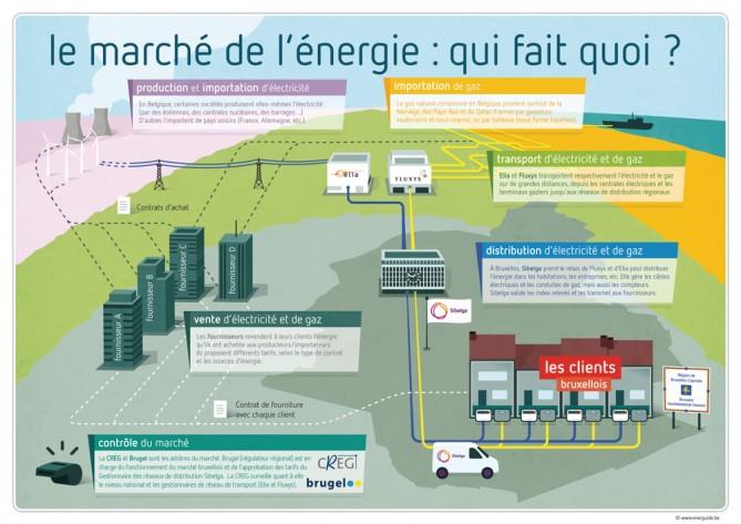 Infographie - Qui fait quoi dans le marché de l'énergie