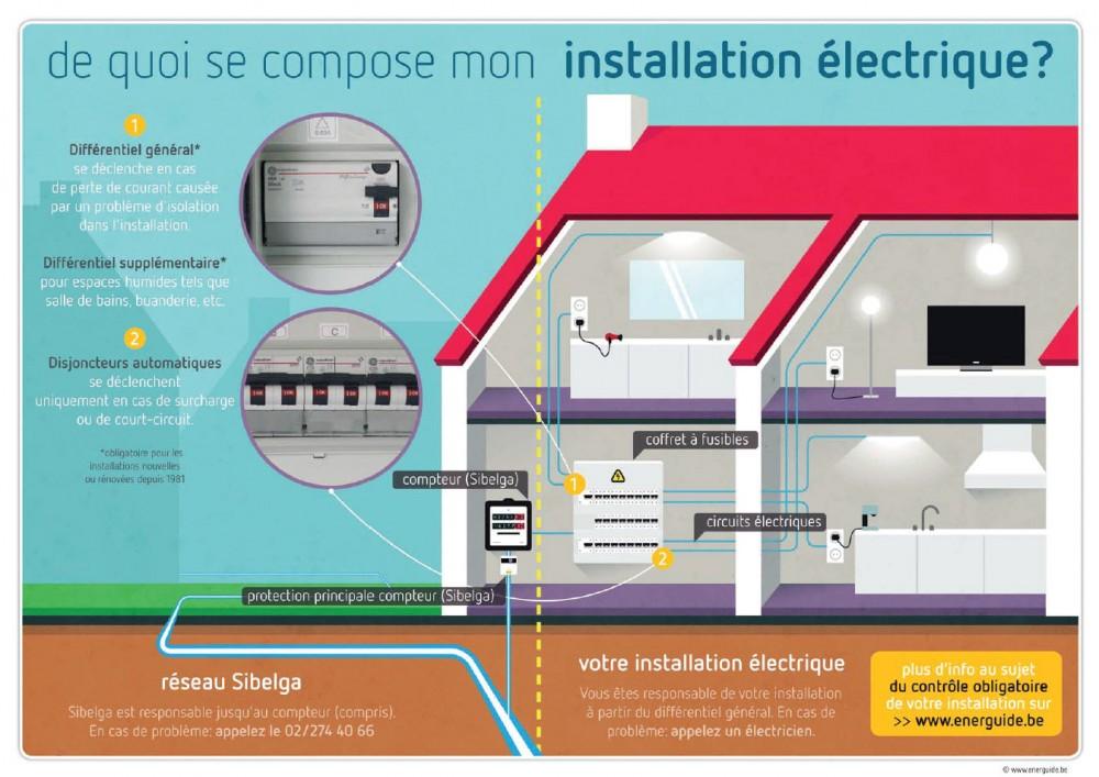 De quoi se compose mon installation électrique ? – Energuide