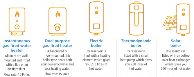 How Much Does A Litre Of Hot Water Really Cost