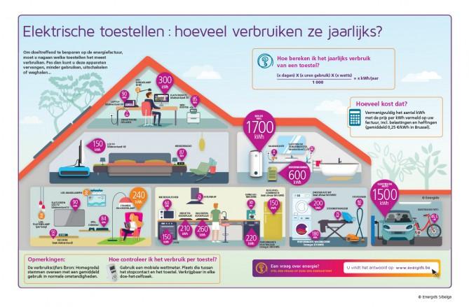 Wat Is Het Verbruik Van Mijn Huishoudtoestellen Energids
