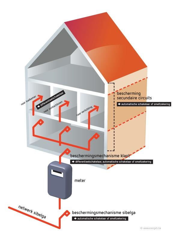 Schema elektriciteitsinstallatie